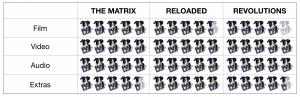 Matrix Trilogy Scores